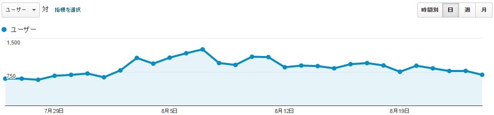 Twitterアクセスアップ成功後2か月のアクセス解析